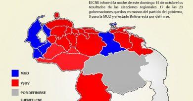 17 gobernaciones aseguró el Psuv en las elecciones regionales