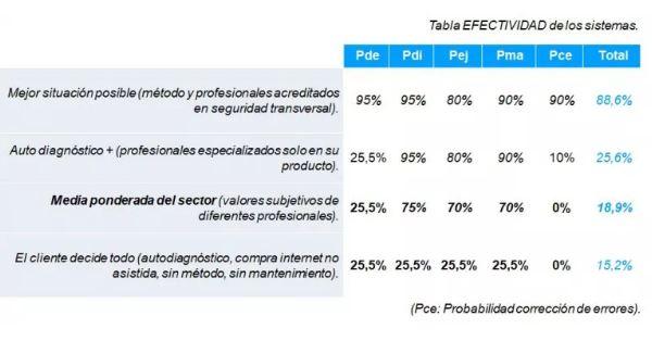 Los expertos hablan de porcentajes
