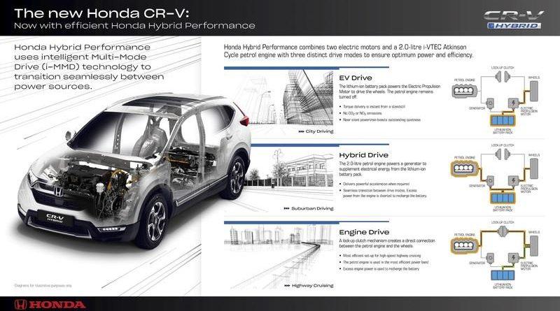 Fuerza Motriz del Honda CR-V 2019
