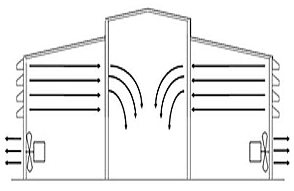 Son técnicas mecánicas o forzadas cuando las corrientes de aire no son fuerte