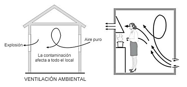 Una adecuada ventilación es saludable
